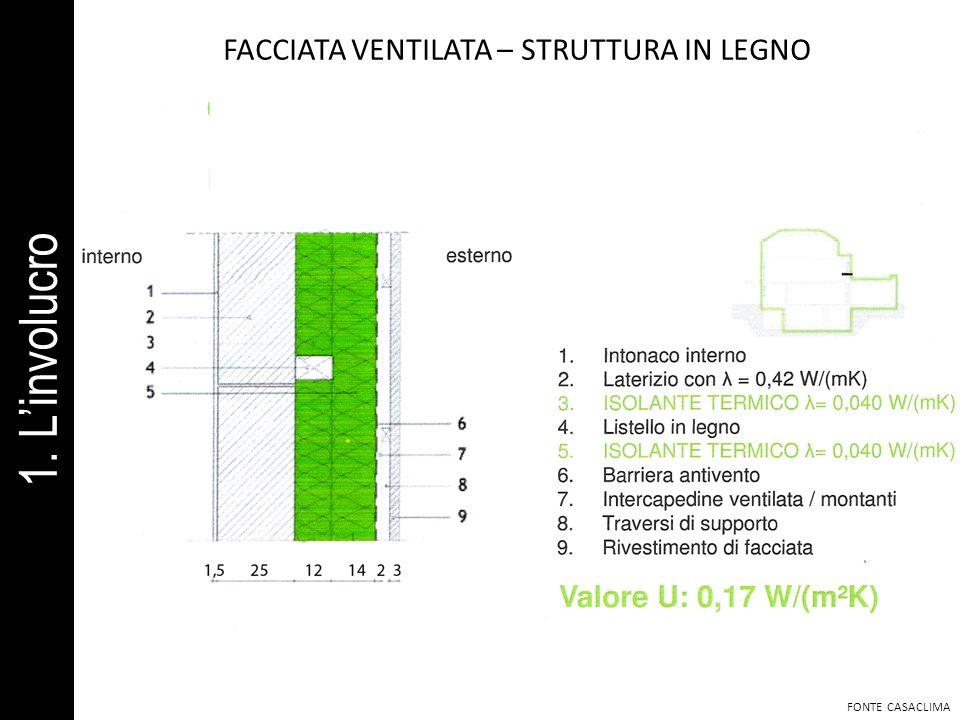 FACCIATA VENTILATA – STRUTTURA IN LEGNO FONTE CASACLIMA 1. Linvolucro