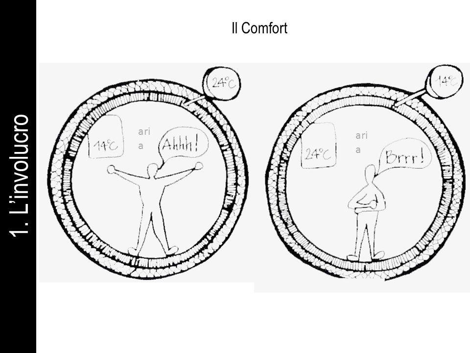 1. Linvolucro Il Comfort tradizionale ari a