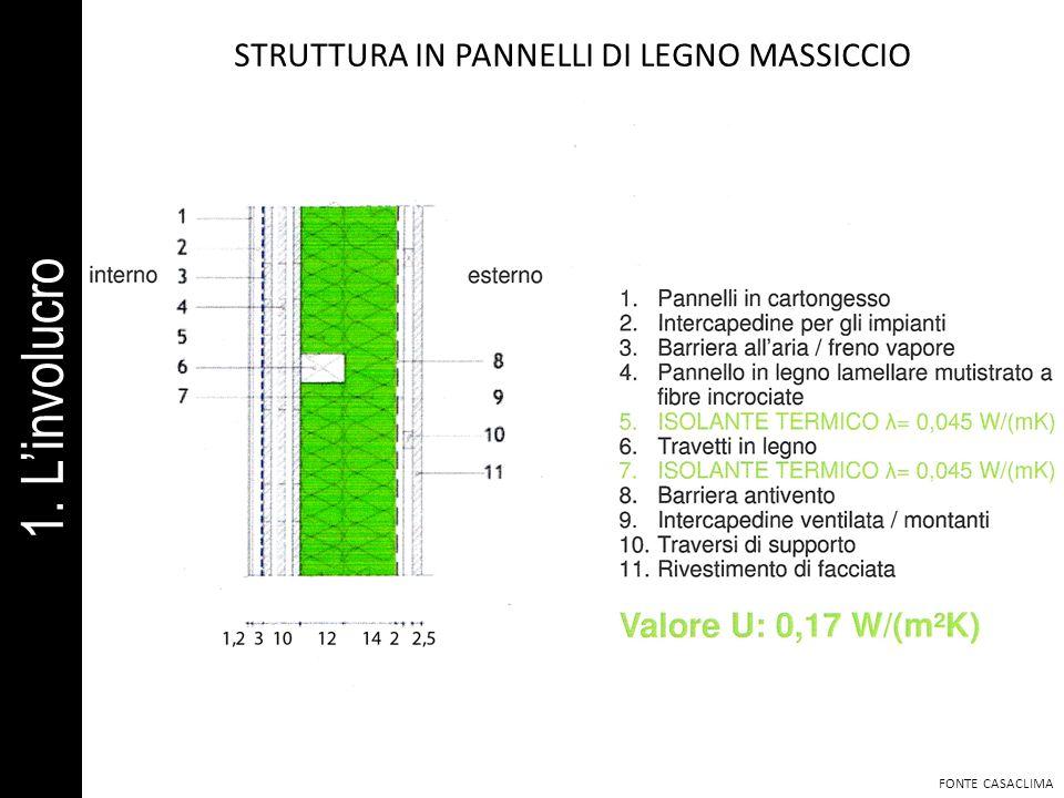 STRUTTURA IN PANNELLI DI LEGNO MASSICCIO FONTE CASACLIMA 1. Linvolucro