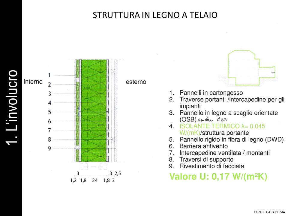 STRUTTURA IN LEGNO A TELAIO FONTE CASACLIMA 1. Linvolucro