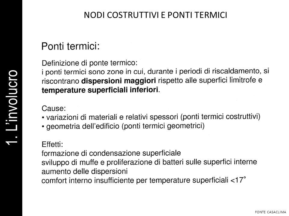 NODI COSTRUTTIVI E PONTI TERMICI FONTE CASACLIMA 1. Linvolucro