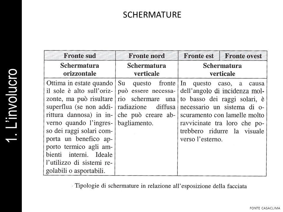 SCHERMATURE FONTE CASACLIMA 1. Linvolucro