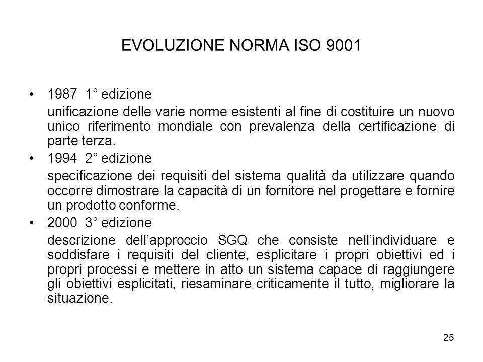 25 EVOLUZIONE NORMA ISO 9001 1987 1° edizione unificazione delle varie norme esistenti al fine di costituire un nuovo unico riferimento mondiale con p