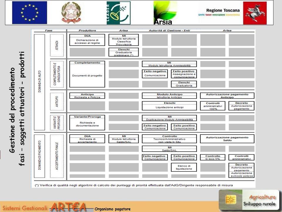 Gestione del procedimento fasi – soggetti attuatori - prodotti