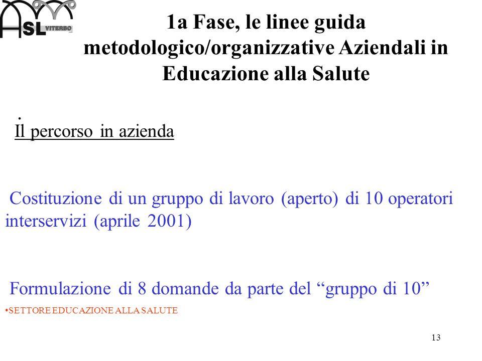 13 1a Fase, le linee guida metodologico/organizzative Aziendali in Educazione alla Salute. Il percorso in azienda Costituzione di un gruppo di lavoro