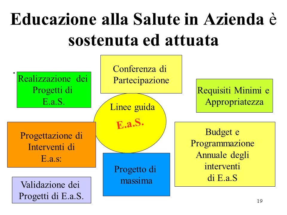 19 Educazione alla Salute in Azienda è sostenuta ed attuata. E.a.S. Realizzazione dei Progetti di E.a.S. Requisiti Minimi e Appropriatezza Progetto di