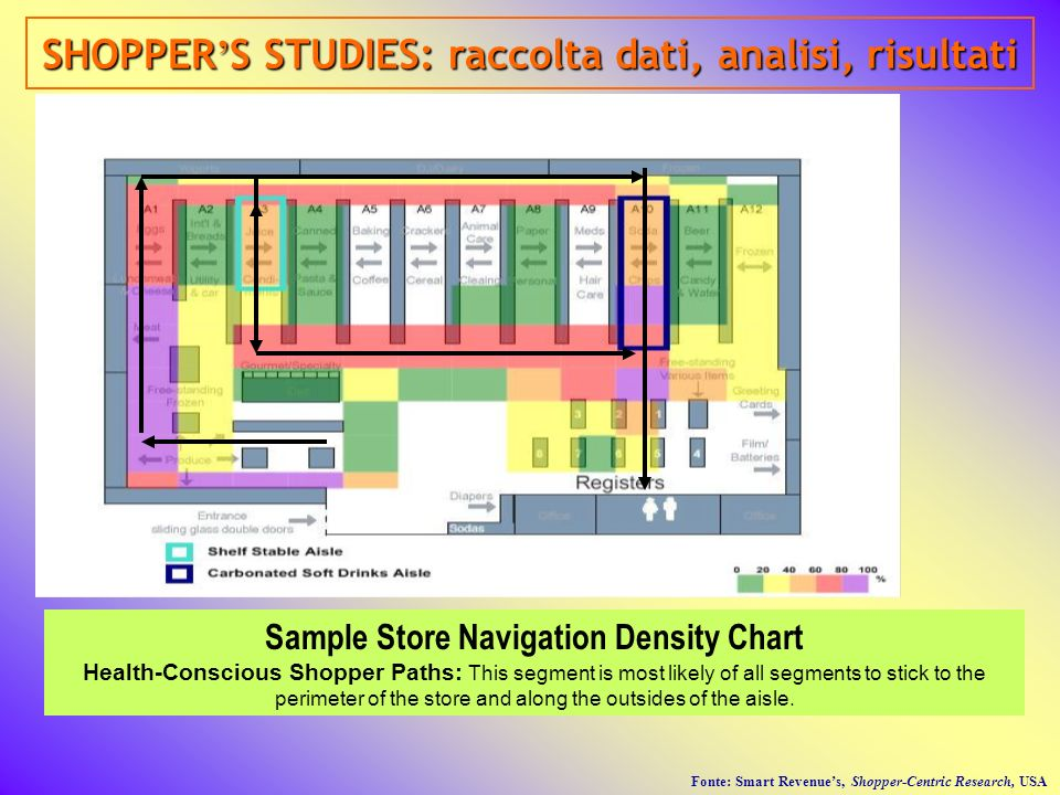 Sample Store Navigation Density Chart Health-Conscious Shopper Paths: This segment is most likely of all segments to stick to the perimeter of the sto