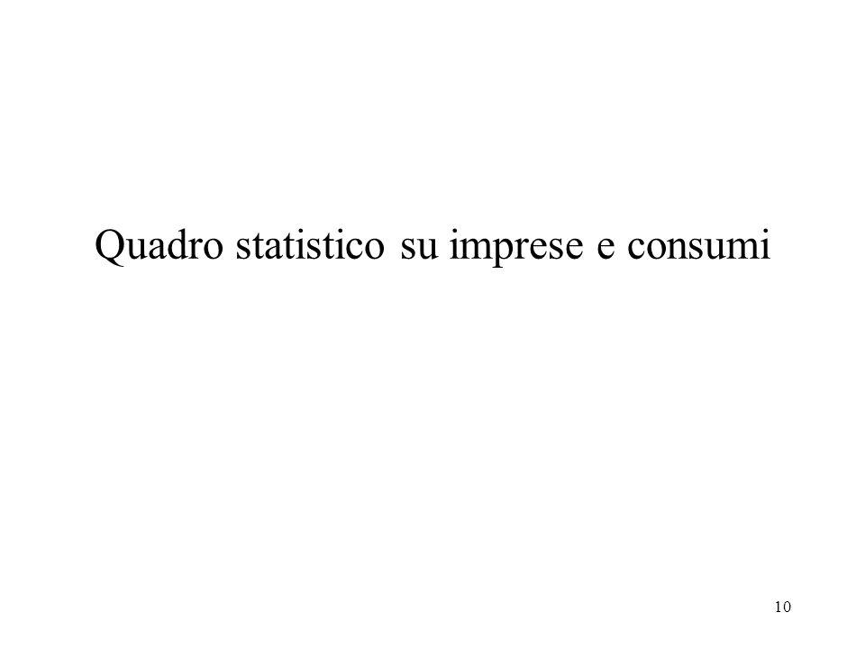 10 Quadro statistico su imprese e consumi