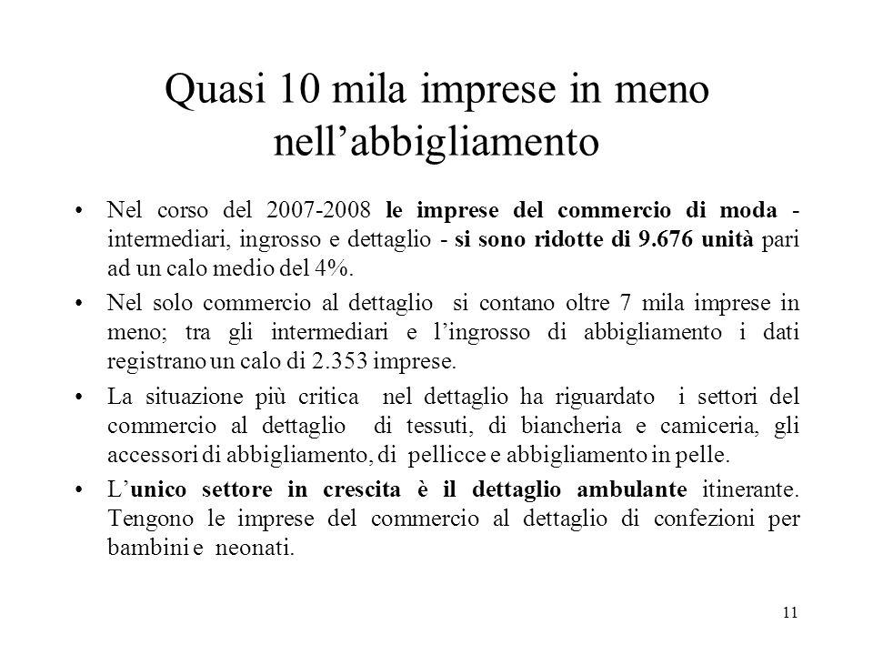 11 Quasi 10 mila imprese in meno nellabbigliamento Nel corso del 2007-2008 le imprese del commercio di moda - intermediari, ingrosso e dettaglio - si sono ridotte di 9.676 unità pari ad un calo medio del 4%.