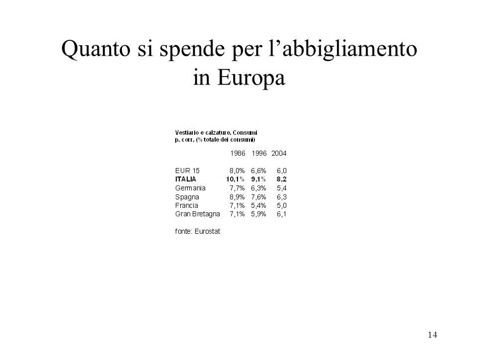 14 Quanto si spende per labbigliamento in Europa