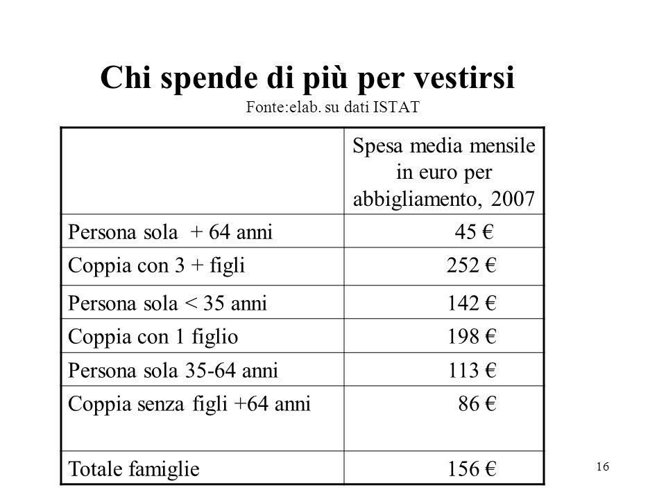 16 Chi spende di più per vestirsi Fonte:elab. su dati ISTAT Spesa media mensile in euro per abbigliamento, 2007 Persona sola + 64 anni 45 Coppia con 3