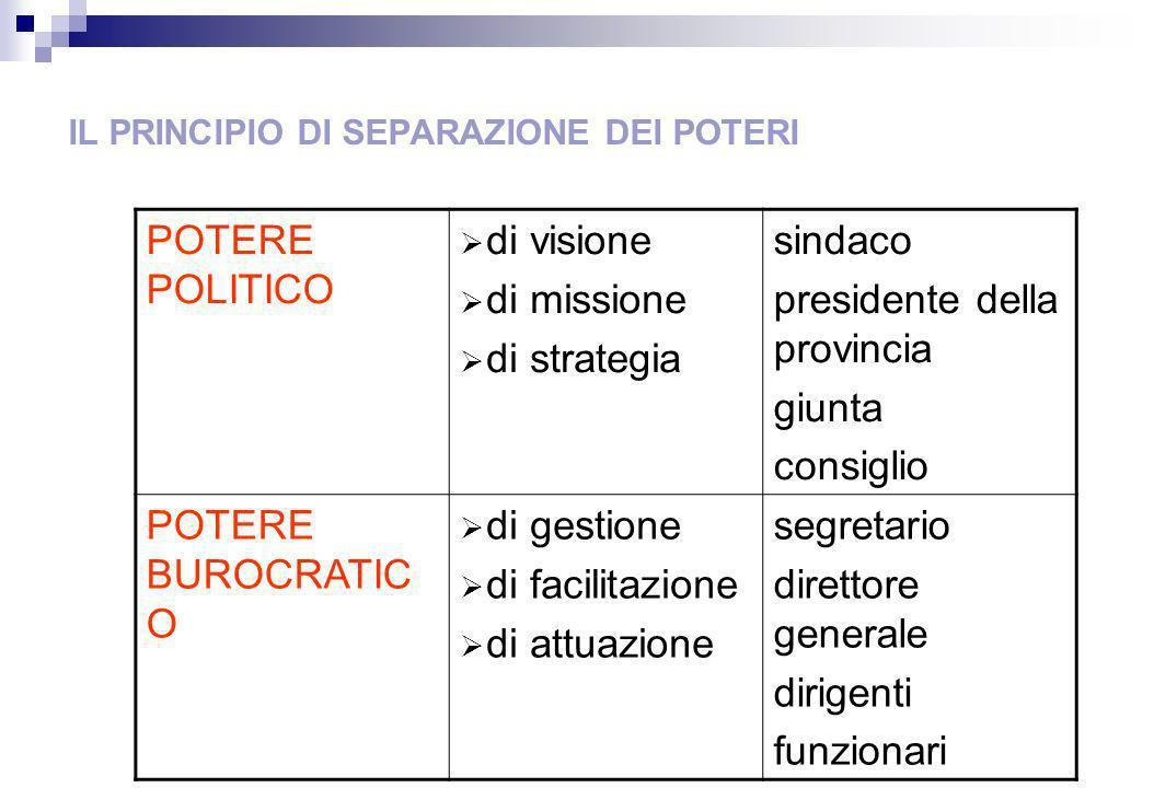 IL PRINCIPIO DI SEPARAZIONE DEI POTERI POTERE POLITICO di visione di missione di strategia sindaco presidente della provincia giunta consiglio POTERE