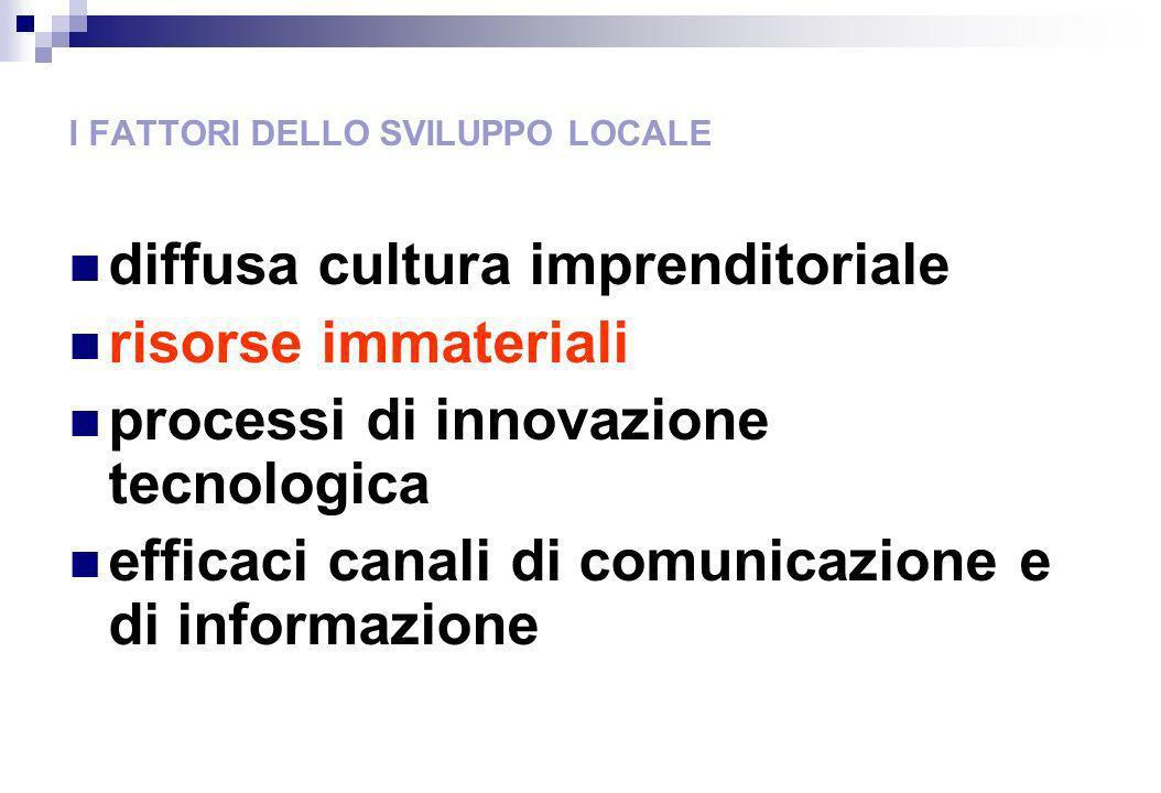 I FATTORI DELLO SVILUPPO LOCALE diffusa cultura imprenditoriale risorse immateriali processi di innovazione tecnologica efficaci canali di comunicazione e di informazione