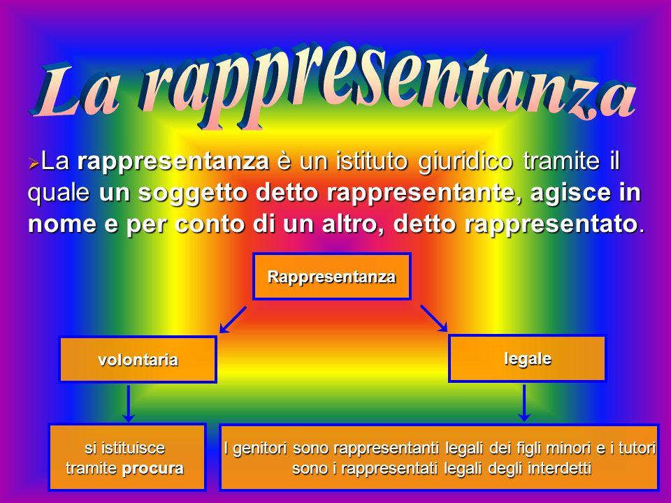 La rappresentanza è un istituto giuridico tramite il quale un soggetto detto rappresentante, agisce in nome e per conto di un altro, detto rappresentato.