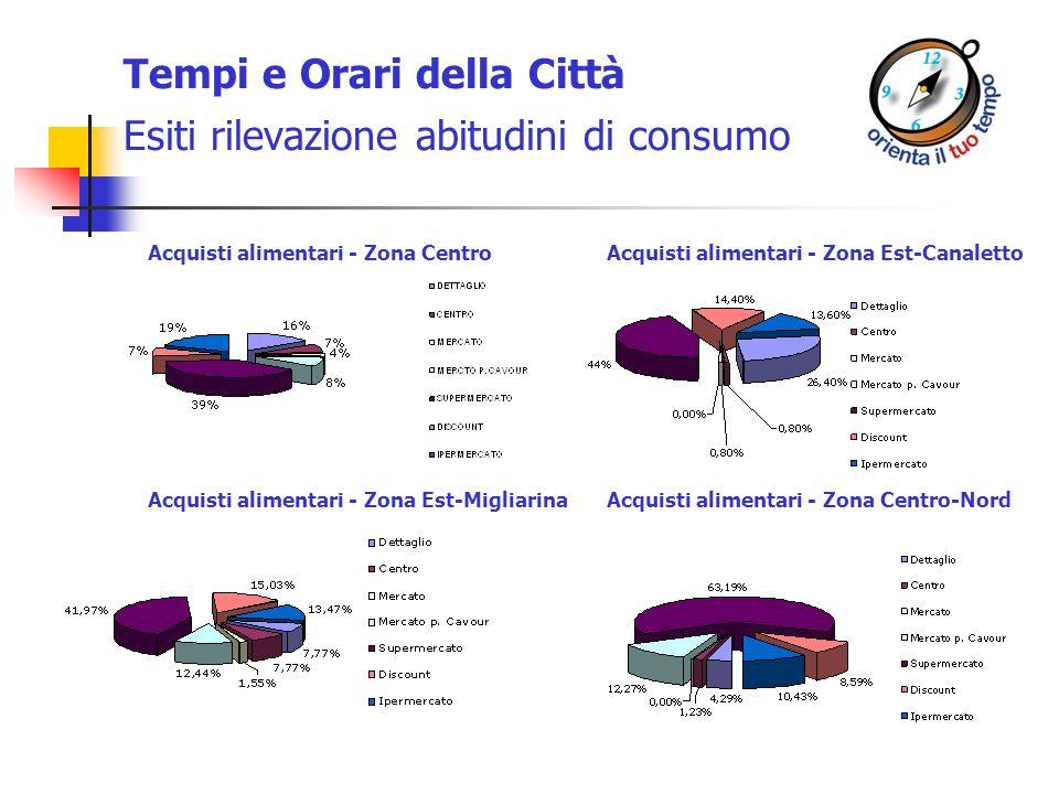 Tempi e Orari della Città Esiti rilevazione abitudini di consumo Acquisti alimentari - Zona CentroAcquisti alimentari - Zona Est-Canaletto Acquisti al
