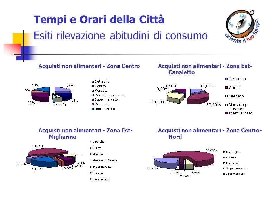 Tempi e Orari della Città Esiti rilevazione abitudini di consumo Acquisti non alimentari - Zona CentroAcquisti non alimentari - Zona Est- Canaletto Ac