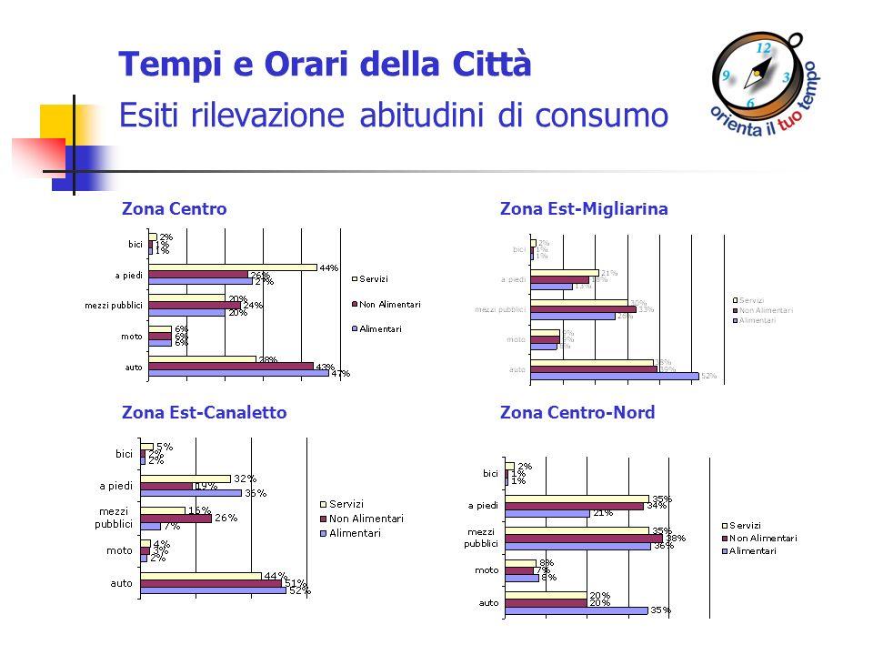 Tempi e Orari della Città Esiti rilevazione abitudini di consumo Zona CentroZona Est-Migliarina Zona Centro-NordZona Est-Canaletto