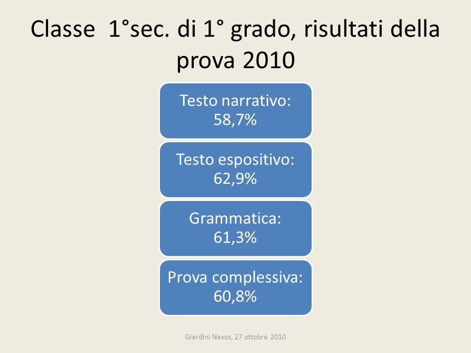 Classe 1°sec. di 1° grado, risultati della prova 2010 Testo narrativo: 58,7% Testo espositivo: 62,9% Grammatica: 61,3% Prova complessiva: 60,8% Giardi