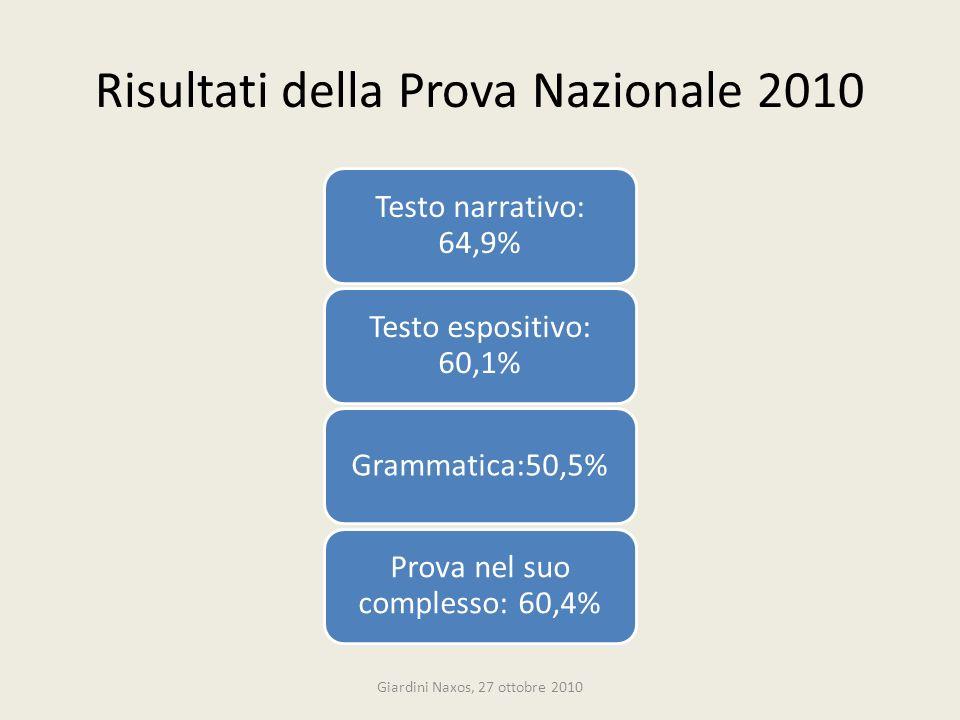 Risultati della Prova Nazionale 2010 Testo narrativo: 64,9% Testo espositivo: 60,1% Grammatica:50,5% Prova nel suo complesso: 60,4% Giardini Naxos, 27