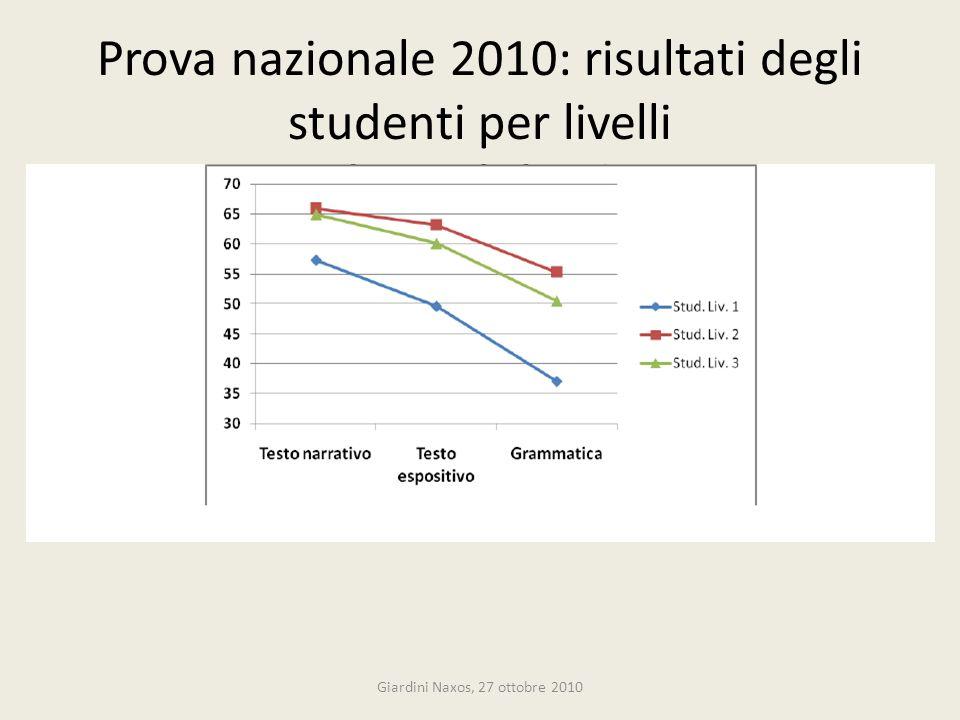 Prova nazionale 2010: risultati degli studenti per livelli Giardini Naxos, 27 ottobre 2010