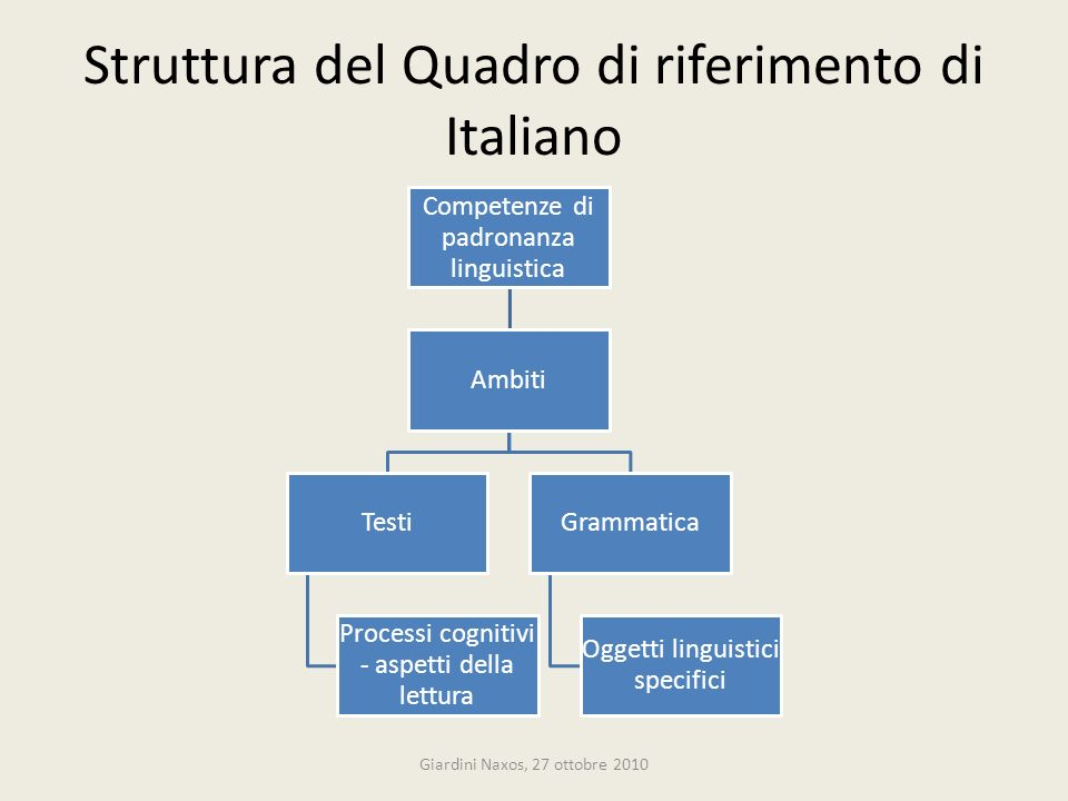 Struttura del Quadro di riferimento di Italiano Competenze di padronanza linguistica Ambiti Testi Processi cognitivi - aspetti della lettura Grammatic