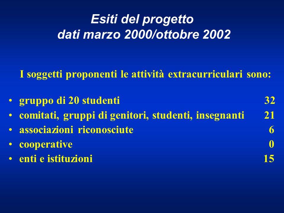 Esiti del progetto dati marzo 2000/ottobre 2002 I soggetti proponenti le attività extracurriculari sono: gruppo di 20 studenti 32 comitati, gruppi di genitori, studenti, insegnanti21 associazioni riconosciute 6 cooperative 0 enti e istituzioni 15