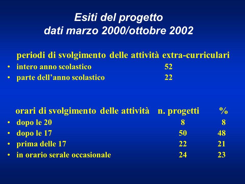 Esiti del progetto dati marzo 2000/ottobre 2002 periodi di svolgimento delle attività extra-curriculari intero anno scolastico 52 parte dellanno scolastico 22 orari di svolgimento delle attività n.