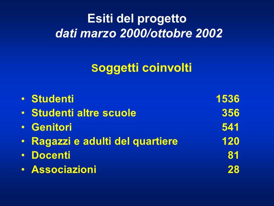 Esiti del progetto dati marzo 2000/ottobre 2002 S oggetti coinvolti Studenti 1536 Studenti altre scuole 356 Genitori 541 Ragazzi e adulti del quartiere 120 Docenti 81 Associazioni 28