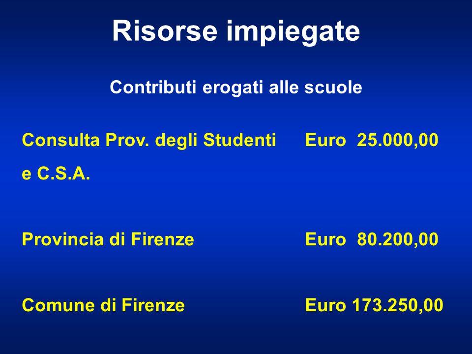 Contributi erogati alle scuole Risorse impiegate Consulta Prov.
