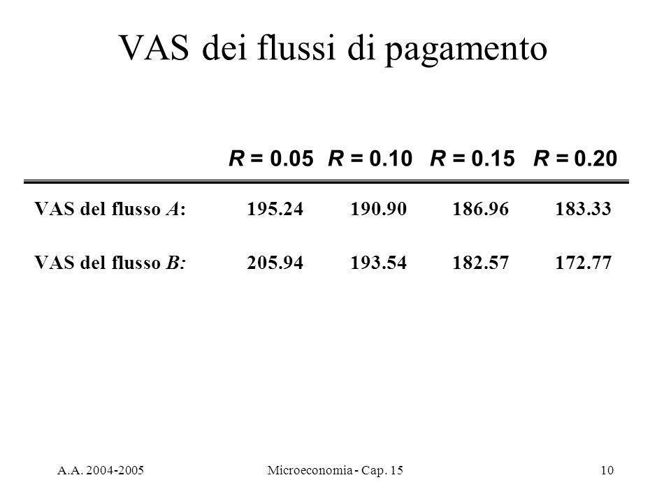 A.A. 2004-2005Microeconomia - Cap. 1510 VAS dei flussi di pagamento VAS del flusso A: 195.24190.90186.96183.33 VAS del flusso B:205.94193.54182.57172.