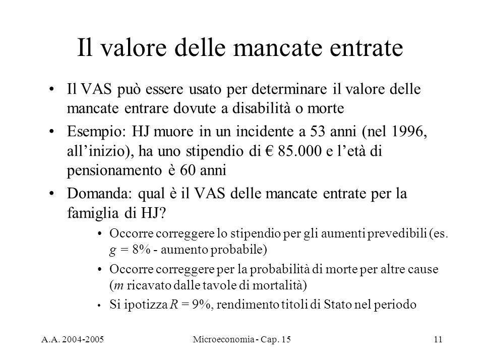 A.A. 2004-2005Microeconomia - Cap. 1511 Il valore delle mancate entrate Il VAS può essere usato per determinare il valore delle mancate entrare dovute