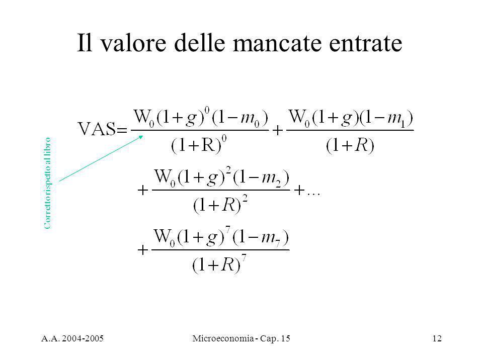 A.A. 2004-2005Microeconomia - Cap. 1512 Il valore delle mancate entrate Corretto rispetto al libro