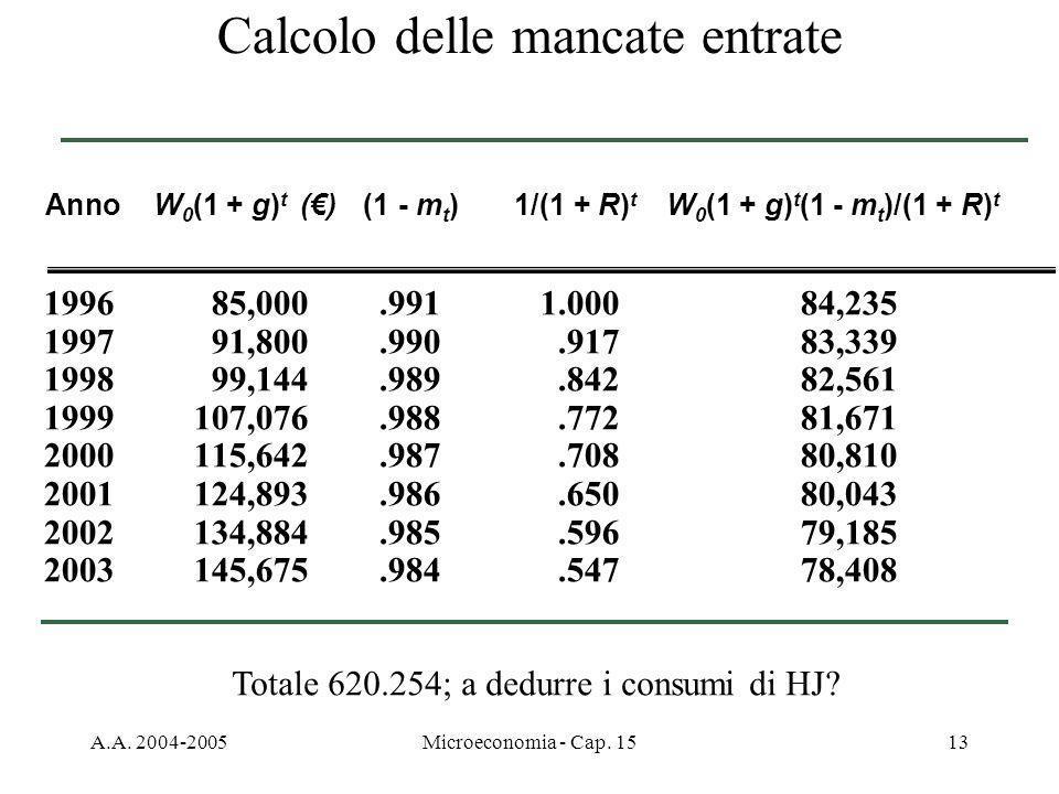 A.A. 2004-2005Microeconomia - Cap. 1513 Calcolo delle mancate entrate 1996 85,000.9911.00084,235 199791,800.990.91783,339 199899,144.989.84282,561 199