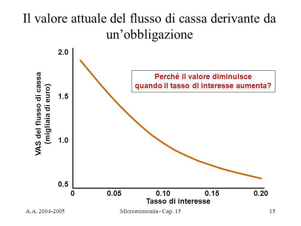 A.A. 2004-2005Microeconomia - Cap. 1515 Il valore attuale del flusso di cassa derivante da unobbligazione Tasso di interesse VAS del flusso di cassa (