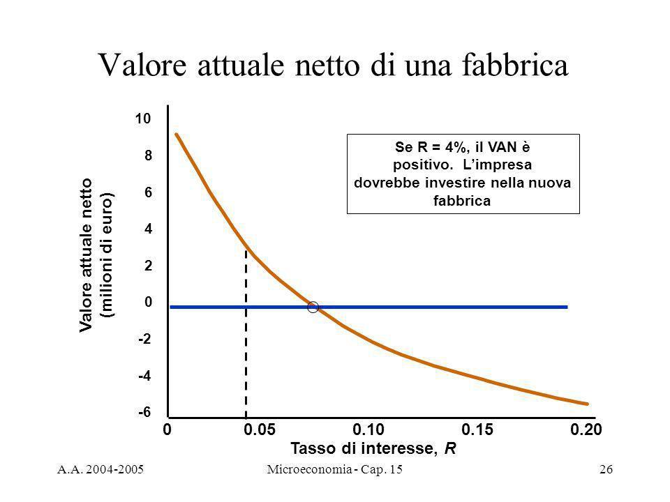 A.A. 2004-2005Microeconomia - Cap. 1526 Valore attuale netto di una fabbrica Tasso di interesse, R 00.050.100.150.20 -6 -4 -2 0 2 4 6 8 10 Se R = 4%,