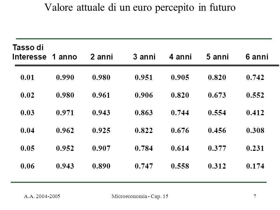 A.A. 2004-2005Microeconomia - Cap. 157 Valore attuale di un euro percepito in futuro 0.01 0.990 0.980 0.951 0.905 0.820 0.742 0.02 0.980 0.961 0.906 0