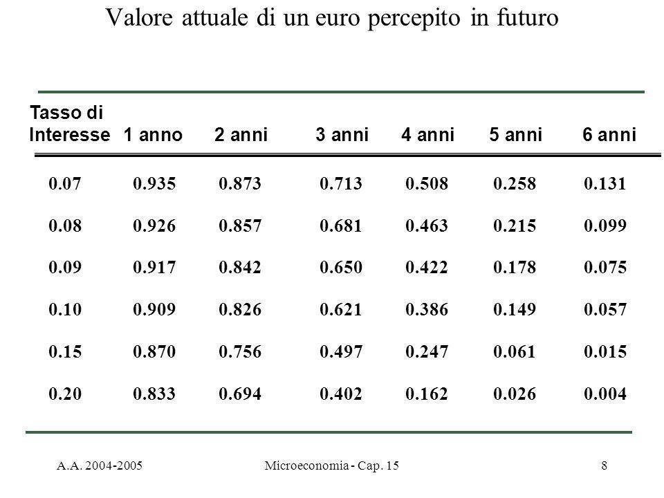 A.A. 2004-2005Microeconomia - Cap. 158 0. 07 0.935 0.873 0.713 0.508 0.258 0.131 0.08 0.926 0.857 0.681 0.463 0.215 0.099 0.09 0.917 0.842 0.650 0.422