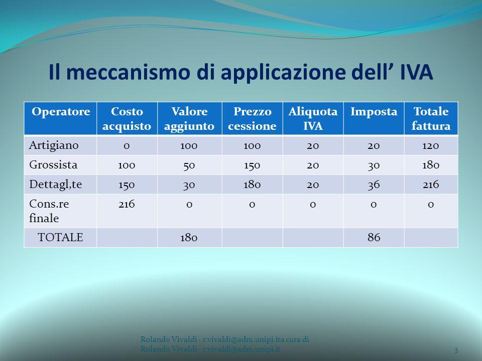 Il meccanismo di applicazione dell IVA OperatoreCosto acquisto Valore aggiunto Prezzo cessione Aliquota IVA ImpostaTotale fattura Artigiano0100 20 120 Grossista100501502030180 Dettagl,te150301802036216 Cons.re finale 21600000 TOTALE18086 Rolando Vivaldi - r.vivaldi@adm.unipi.ita cura di Rolando Vivaldi - r.vivaldi@adm.unipi.it3