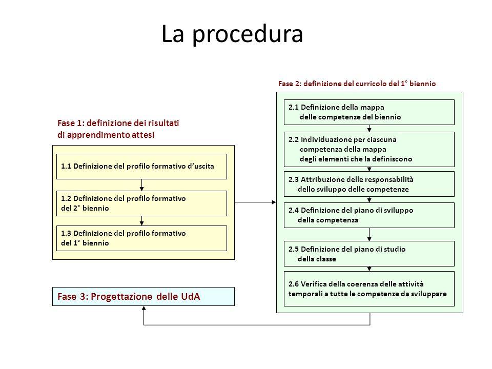 La procedura 1.1 Definizione del profilo formativo duscita 1.2 Definizione del profilo formativo del 2° biennio 1.3 Definizione del profilo formativo del 1° biennio 2.1 Definizione della mappa delle competenze del biennio 2.2 Individuazione per ciascuna competenza della mappa degli elementi che la definiscono 2.3 Attribuzione delle responsabilità dello sviluppo delle competenze 2.4 Definizione del piano di sviluppo della competenza 2.5 Definizione del piano di studio della classe 2.6 Verifica della coerenza delle attività temporali a tutte le competenze da sviluppare Fase 1: definizione dei risultati di apprendimento attesi Fase 2: definizione del curricolo del 1° biennio Fase 3: Progettazione delle UdA