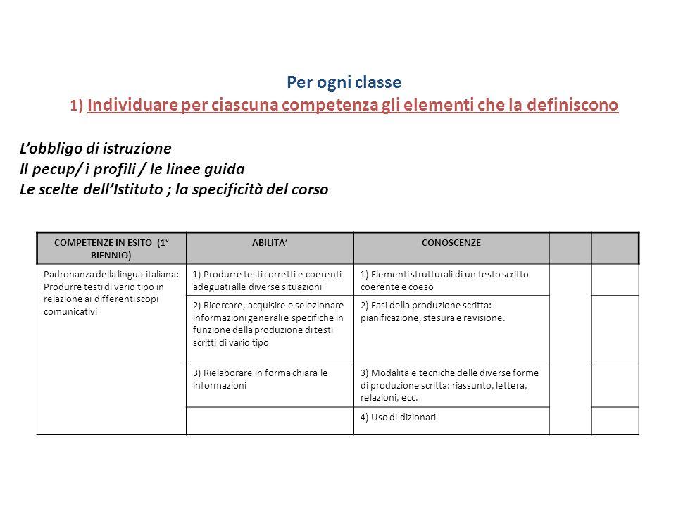 Attribuire le responsabilità dello sviluppo delle competenze Discipline L1L1 L2L2 L4L4 L5L5 L6L6 M1M1 M2M2 M3M3 M4M4 S1S1 S2S2 S3S3 G1G1 G2G2 G3G3 C1C1 C2C2 C3C3 C4C4 C5C5 C6C6 C7C7 C8C8 P1P1 P2P2 P3P3 P4P4 P5P5 Lingua e letteratura italianaRRR RR C R R Lingua inglese R Storia, Cittadinanza e Costituzione C C R Matematica RRRR RRR Diritto ed economia C RR R Scienze integrate (Sc.