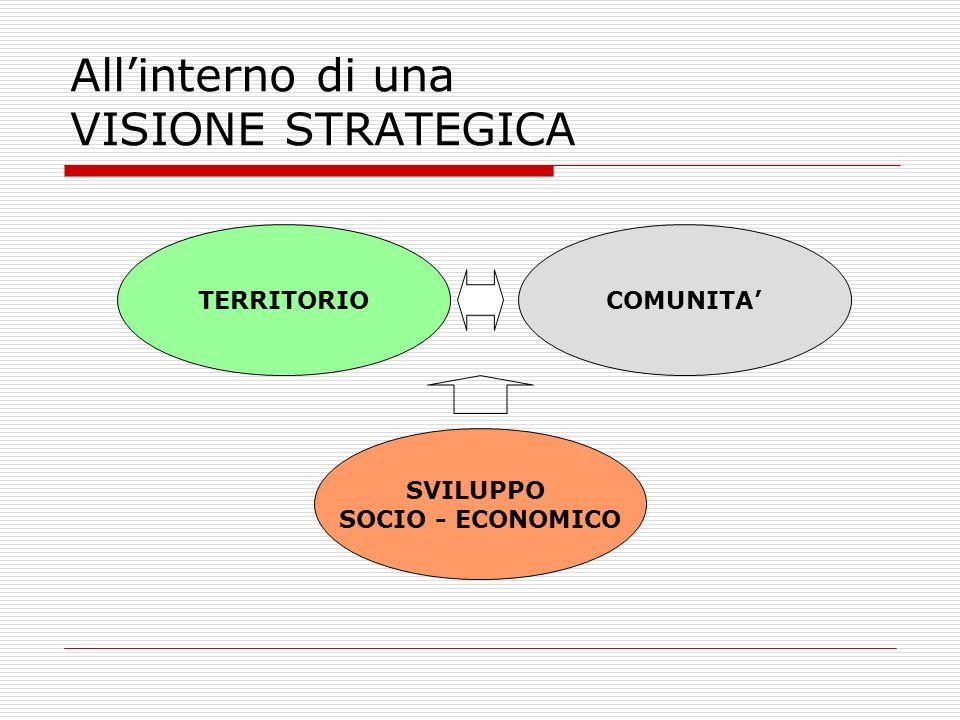 Allinterno di una VISIONE STRATEGICA TERRITORIO SVILUPPO SOCIO - ECONOMICO COMUNITA