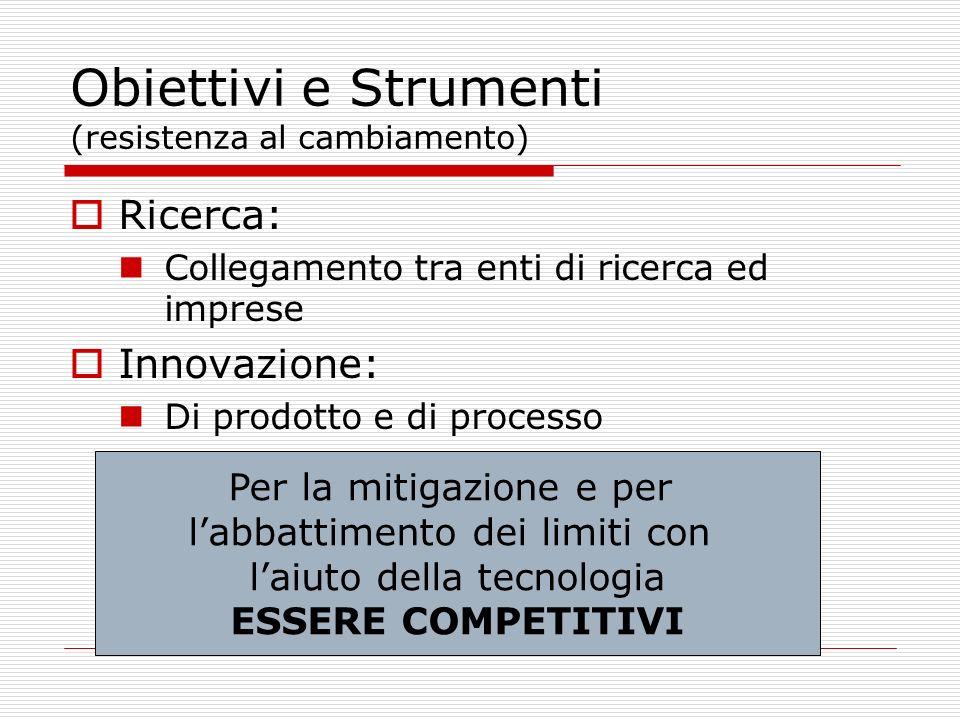 Obiettivi e Strumenti (resistenza al cambiamento) Ricerca: Collegamento tra enti di ricerca ed imprese Innovazione: Di prodotto e di processo Per la m