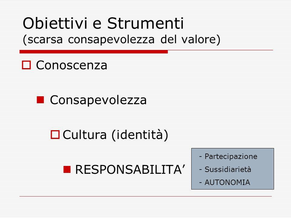 Obiettivi e Strumenti (scarsa consapevolezza del valore) Conoscenza Consapevolezza Cultura (identità) RESPONSABILITA - Partecipazione - Sussidiarietà