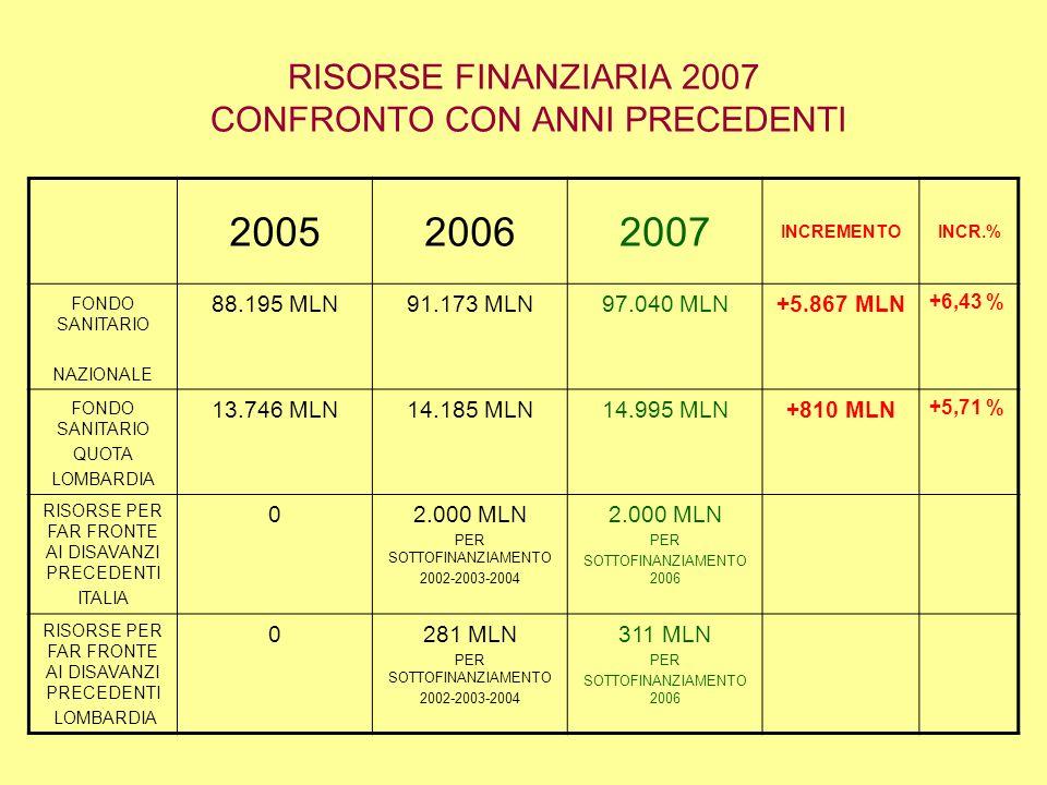 RISORSE FINANZIARIA 2007 CONFRONTO CON ANNI PRECEDENTI 200520062007 INCREMENTOINCR.% FONDO SANITARIO NAZIONALE 88.195 MLN91.173 MLN97.040 MLN+5.867 MLN +6,43 % FONDO SANITARIO QUOTA LOMBARDIA 13.746 MLN14.185 MLN14.995 MLN+810 MLN +5,71 % RISORSE PER FAR FRONTE AI DISAVANZI PRECEDENTI ITALIA 02.000 MLN PER SOTTOFINANZIAMENTO 2002-2003-2004 2.000 MLN PER SOTTOFINANZIAMENTO 2006 RISORSE PER FAR FRONTE AI DISAVANZI PRECEDENTI LOMBARDIA 0281 MLN PER SOTTOFINANZIAMENTO 2002-2003-2004 311 MLN PER SOTTOFINANZIAMENTO 2006