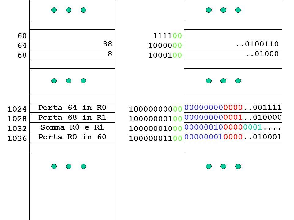 38 8 60 64 68 Porta 68 in R1 Somma R0 e R1 Porta 64 in R0 1024 1028 1032 1036 Porta R0 in 60..0100110..01000 111100 1000000 1000100 000000000001..0100
