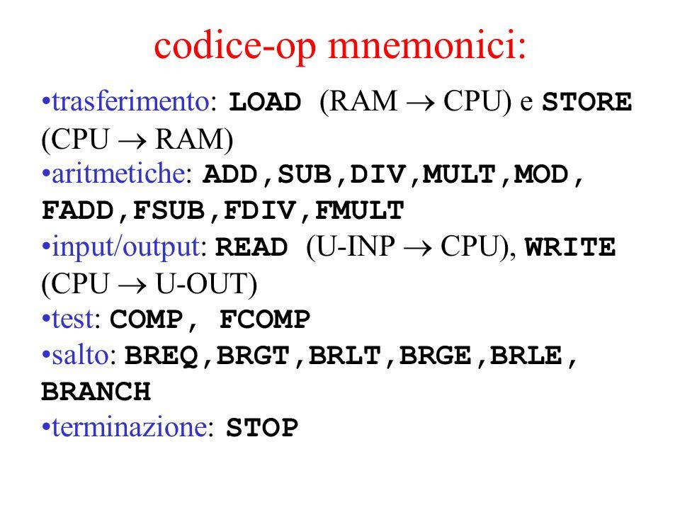 codice-op mnemonici: trasferimento: LOAD (RAM CPU) e STORE (CPU RAM) aritmetiche: ADD,SUB,DIV,MULT,MOD, FADD,FSUB,FDIV,FMULT input/output: READ (U-INP