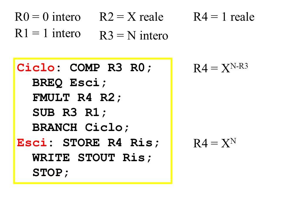 Ciclo: COMP R3 R0; BREQ Esci; FMULT R4 R2; SUB R3 R1; BRANCH Ciclo; Esci: STORE R4 Ris; WRITE STOUT Ris; STOP; R0 = 0 intero R1 = 1 intero R4 = 1 real