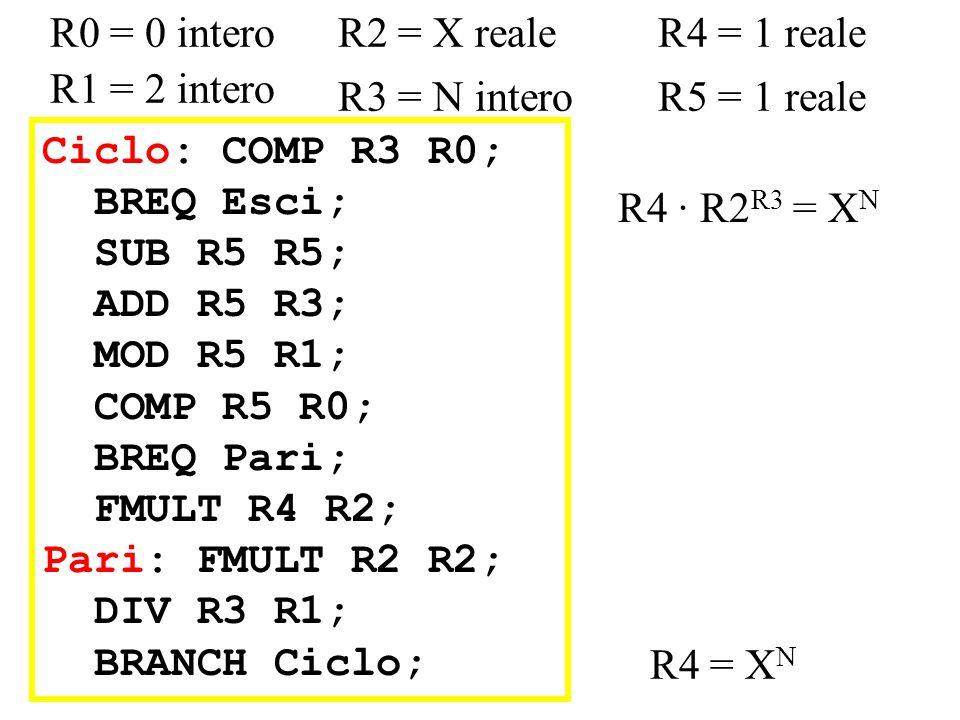 Ciclo: COMP R3 R0; BREQ Esci; SUB R5 R5; ADD R5 R3; MOD R5 R1; COMP R5 R0; BREQ Pari; FMULT R4 R2; Pari: FMULT R2 R2; DIV R3 R1; BRANCH Ciclo; R0 = 0