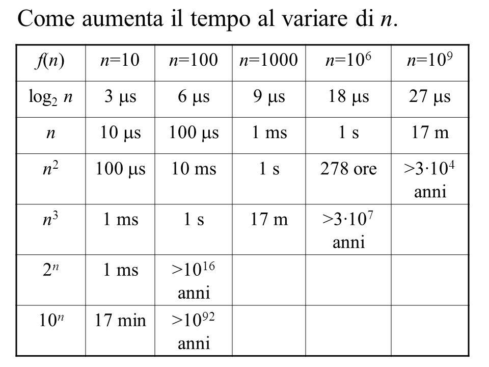 f(n)f(n)n=10n=100n=1000n=10 6 n=10 9 log 2 n 3 s6 s9 s18 s27 s n 10 s100 s 1 ms1 s17 m n2n2 100 s 10 ms1 s278 ore>3·10 4 anni n3n3 1 ms1 s17 m>3·10 7