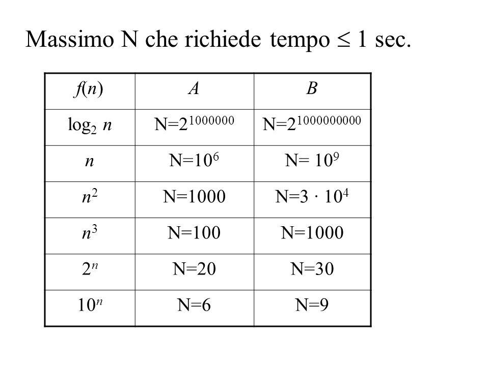 f(n)f(n)AB log 2 nN=2 1000000 N=2 1000000000 nN=10 6 N= 10 9 n2n2 N=1000N=3 · 10 4 n3n3 N=100N=1000 2n2n N=20N=30 10 n N=6N=9 Massimo N che richiede t